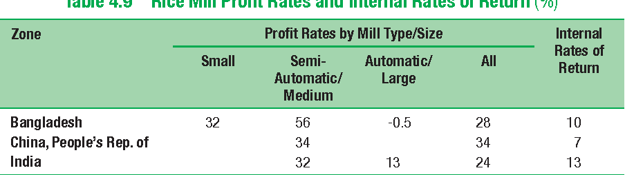 Table 4.9 Rice Mill Profit Rates and Internal Rates of Return (%)
