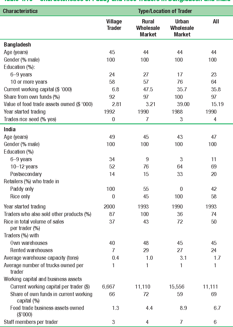 Table 4.10 Characteristics of Paddy and Rice Traders in Bangladesh and India