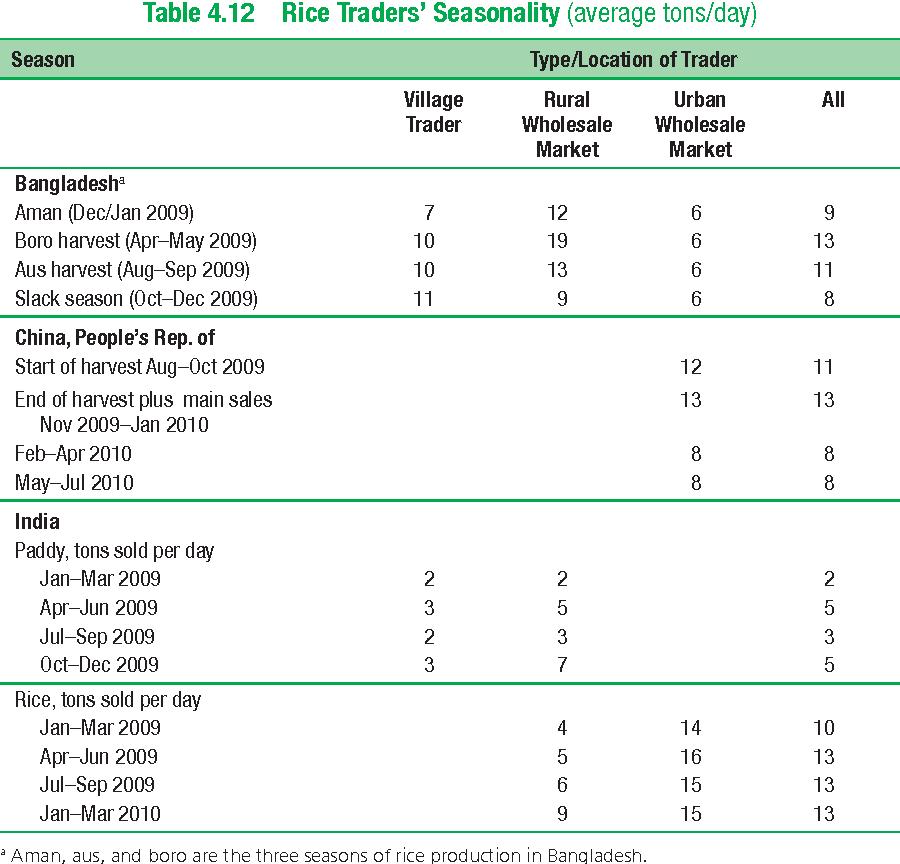 Table 4.12 Rice Traders' Seasonality (average tons/day)