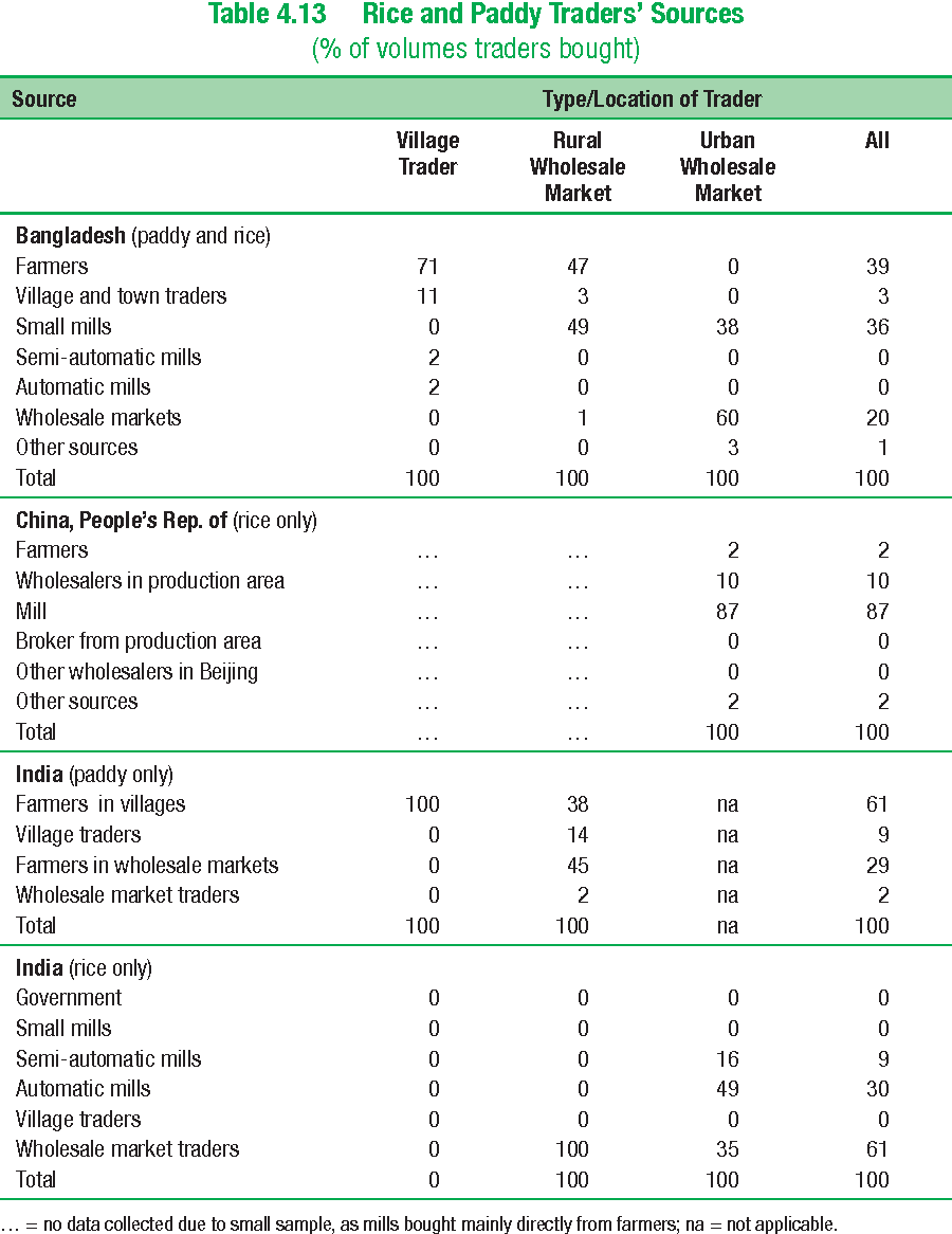 Table 4.13 Rice and Paddy Traders' Sources