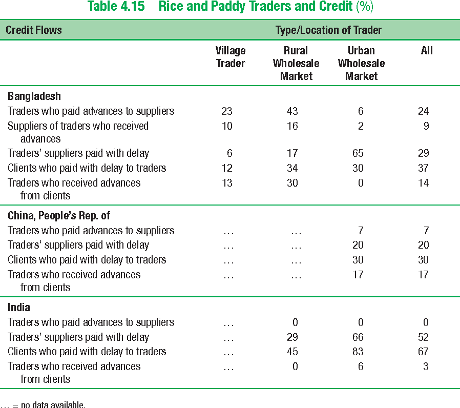 Table 4.15 Rice and Paddy Traders and Credit (%)