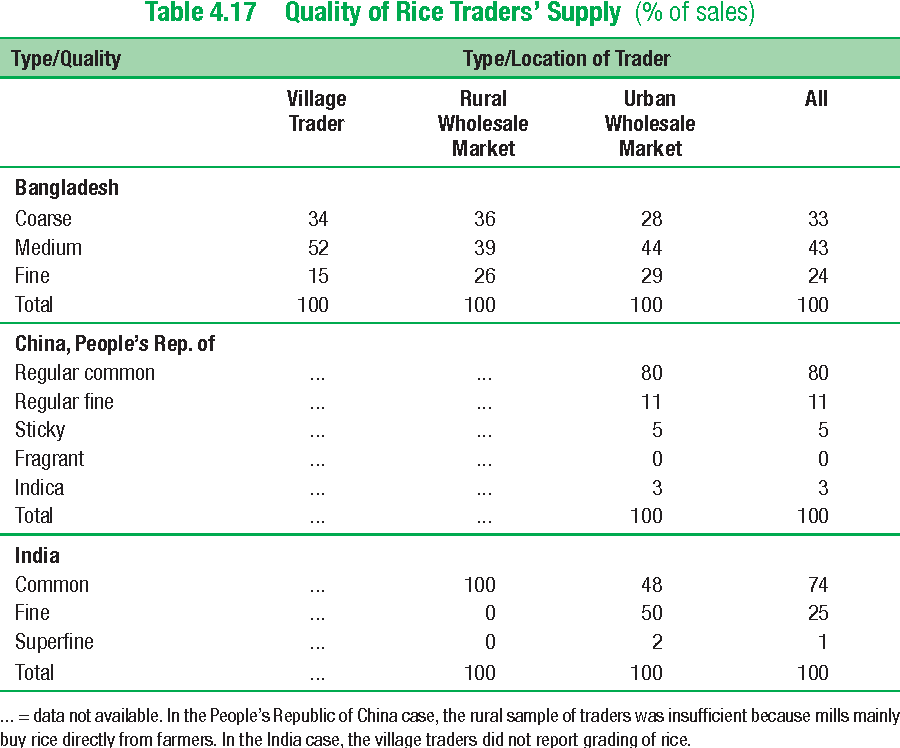 Table 4.17 Quality of Rice Traders' Supply (% of sales)