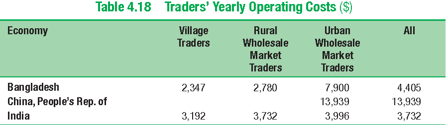 Table 4.18 Traders' Yearly Operating Costs ($)