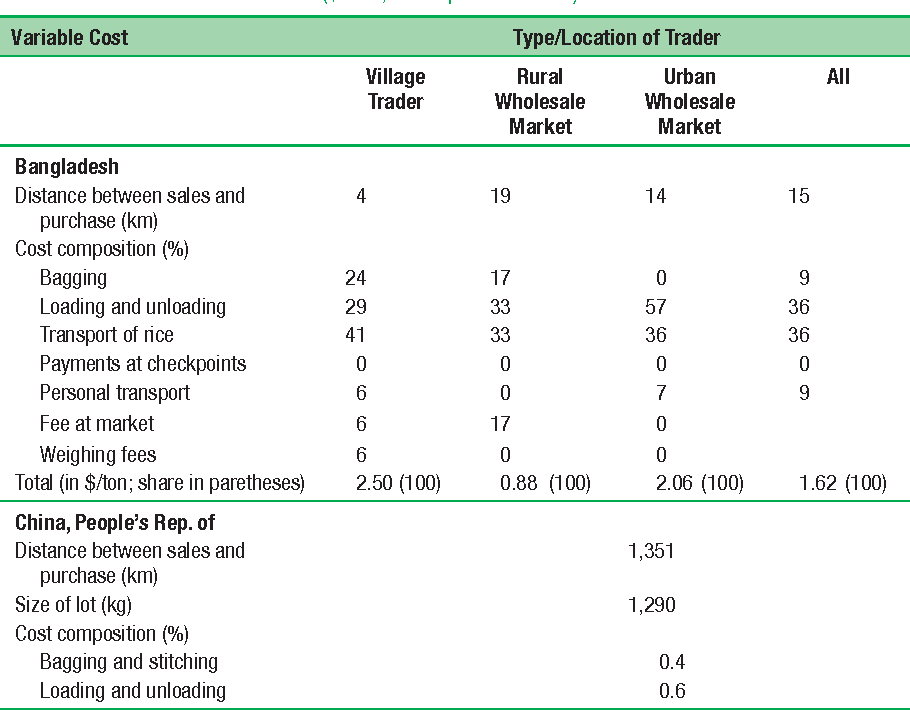 Table 4.19 Variable Costs of Rice and Paddy Wholesalers in the Last Transaction