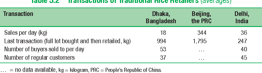 Table 5.2 Transactions of Traditional Rice Retailers (averages)