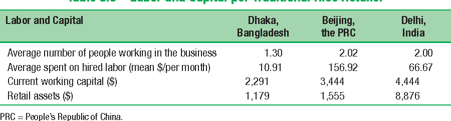 Table 5.3 Labor and Capital per Traditional Rice Retailer