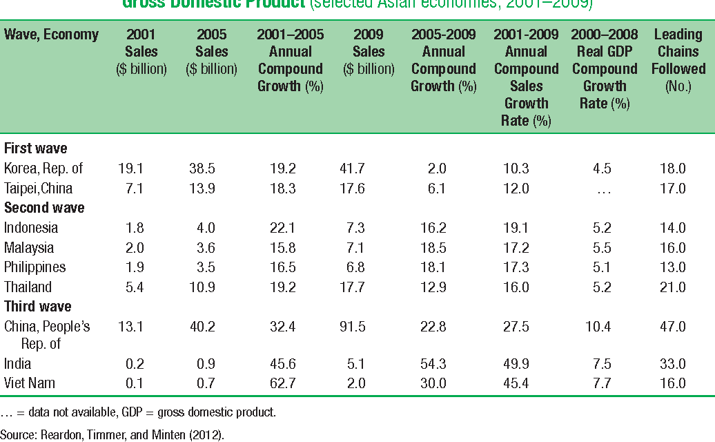 Table 5.4 Sales of Leading Modern Retail Chains that Sell Food and Growth of Gross Domestic Product (selected Asian economies, 2001–2009)