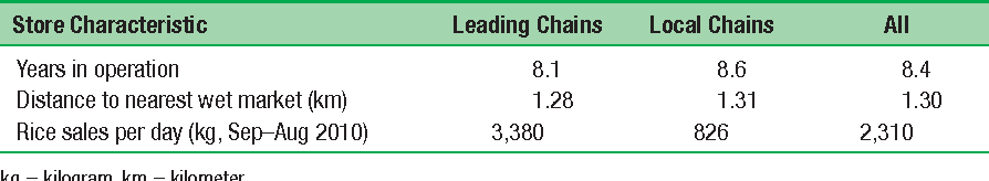 Table 5.5 Characteristics of Beijing Supermarket Chains that Sell Rice