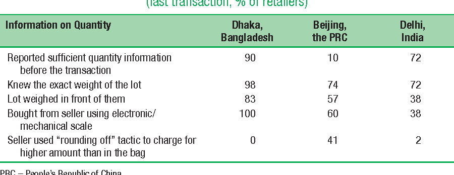 Table 5.11 Traditional Rice Retailers' Information on Quality of Rice
