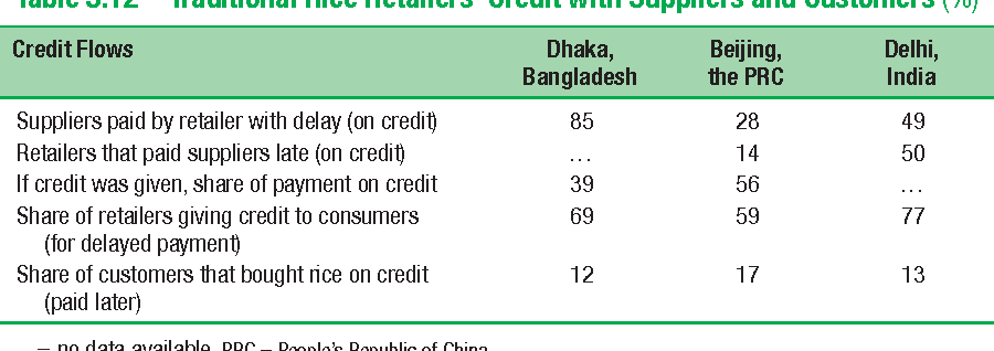 Table 5.12 Traditional Rice Retailers' Credit with Suppliers and Customers (%)
