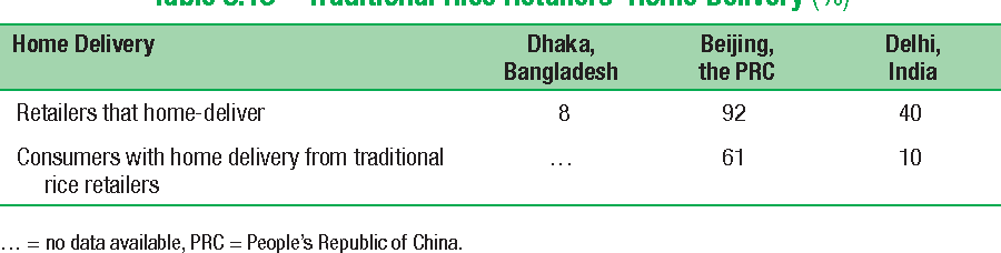 Table 5.13 Traditional Rice Retailers' Home Delivery (%)