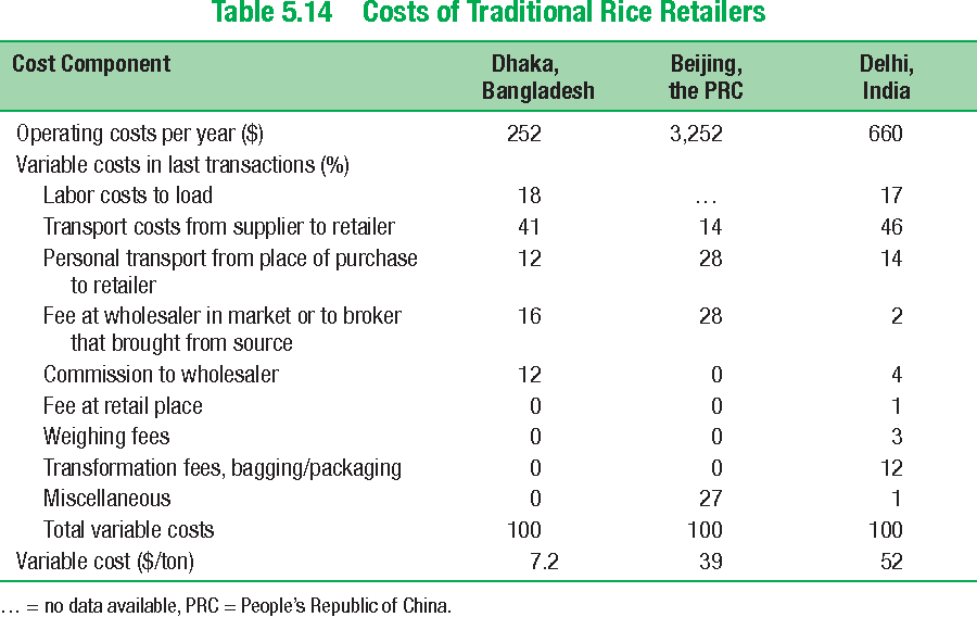 Table 5.14 Costs of Traditional Rice Retailers