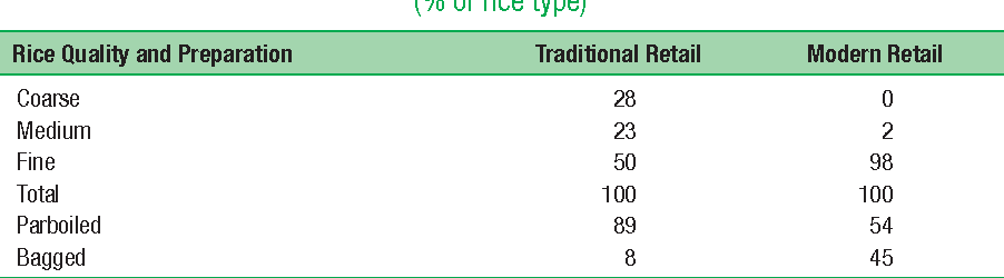 Table 5.18 Rice Quality in Traditional versus Modern Retailers in Bangladesh