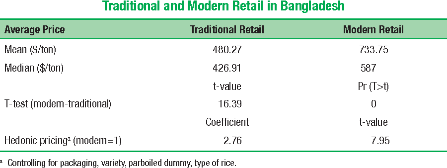 Table 5.19 Rice Price Comparisons between Traditional and Modern Retail in Bangladesh