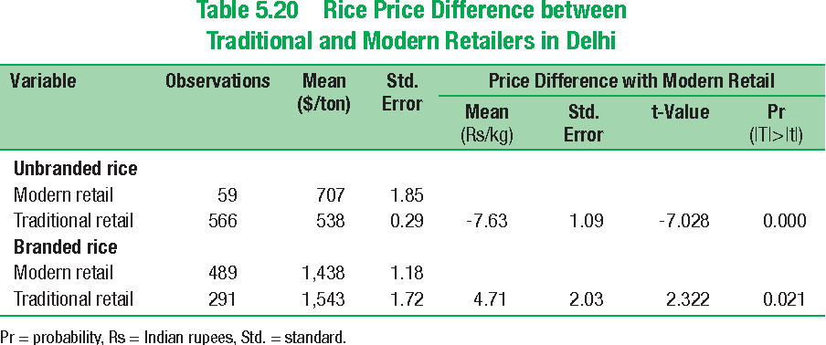 Table 5.20 Rice Price Difference between Traditional and Modern Retailers in Delhi
