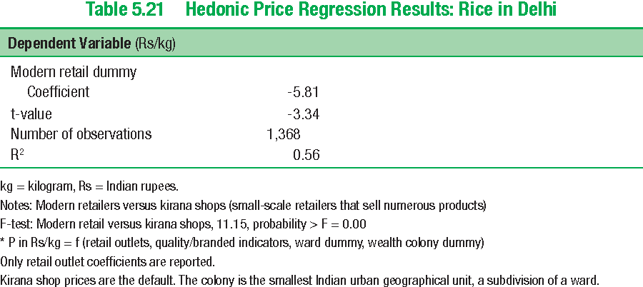 Table 5.21 Hedonic Price Regression Results: Rice in Delhi