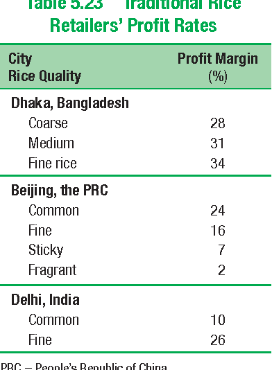 Table 5.23 Traditional Rice Retailers' Profit Rates