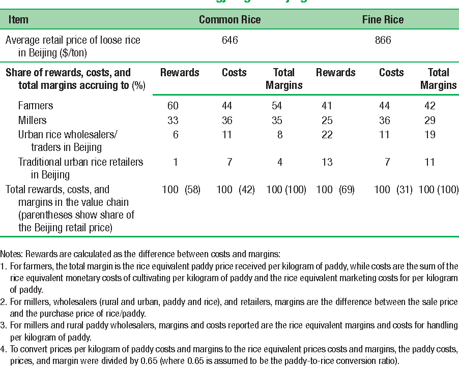 Table 6.2 Shares of Rewards, Costs, and Total Margins in the Rice Value Chain from Heilongjiang to Beijing