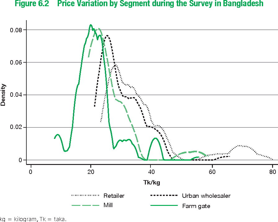 Figure 6.2 Price Variation by Segment during the Survey in BangladeshFigure 6.2 Rice Variation by Se m nt, Bangladesh