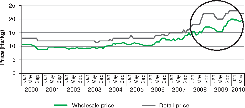 Figure 6.5 Ratio of Wh lesale to Final Rice Retail Price of Rice, Delhi