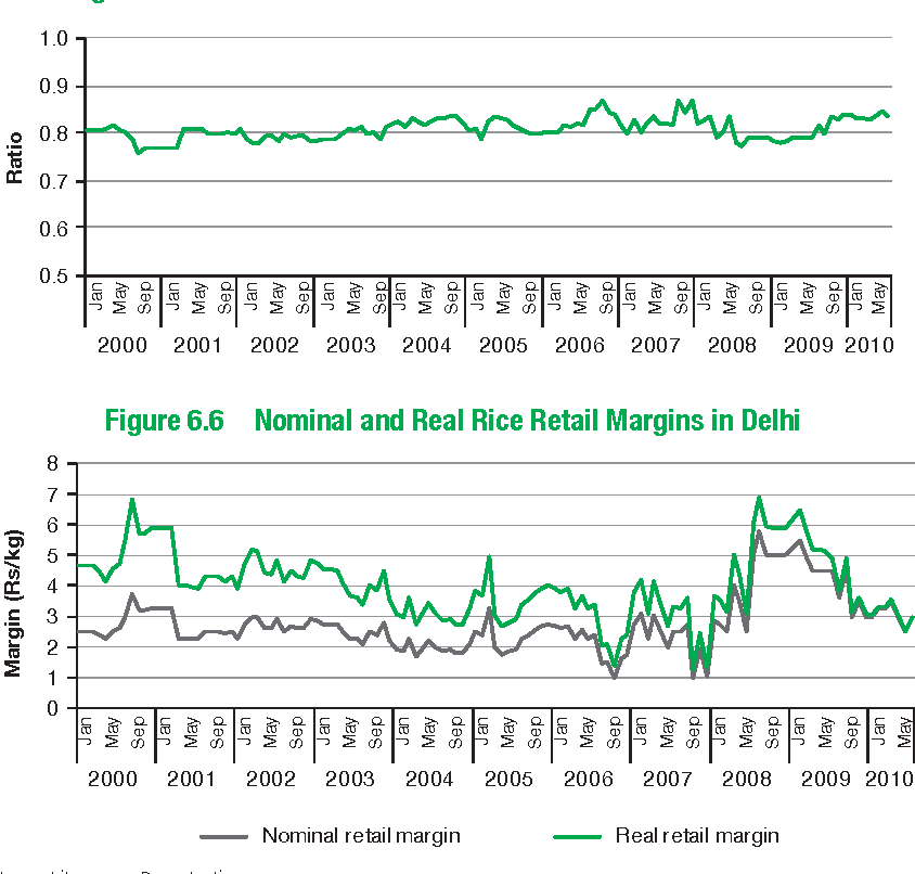 Figure 6.6 Nominal and Real Rice Retail Margins in Delhi