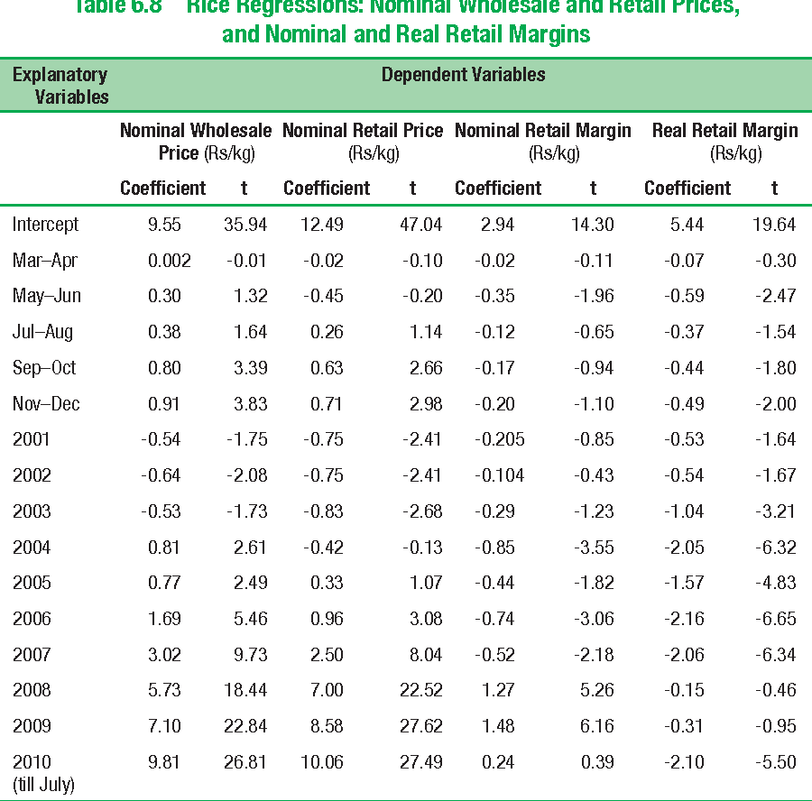 Table 6.8 Rice Regressions: Nominal Wholesale and Retail Prices, and Nominal and Real Retail Margins