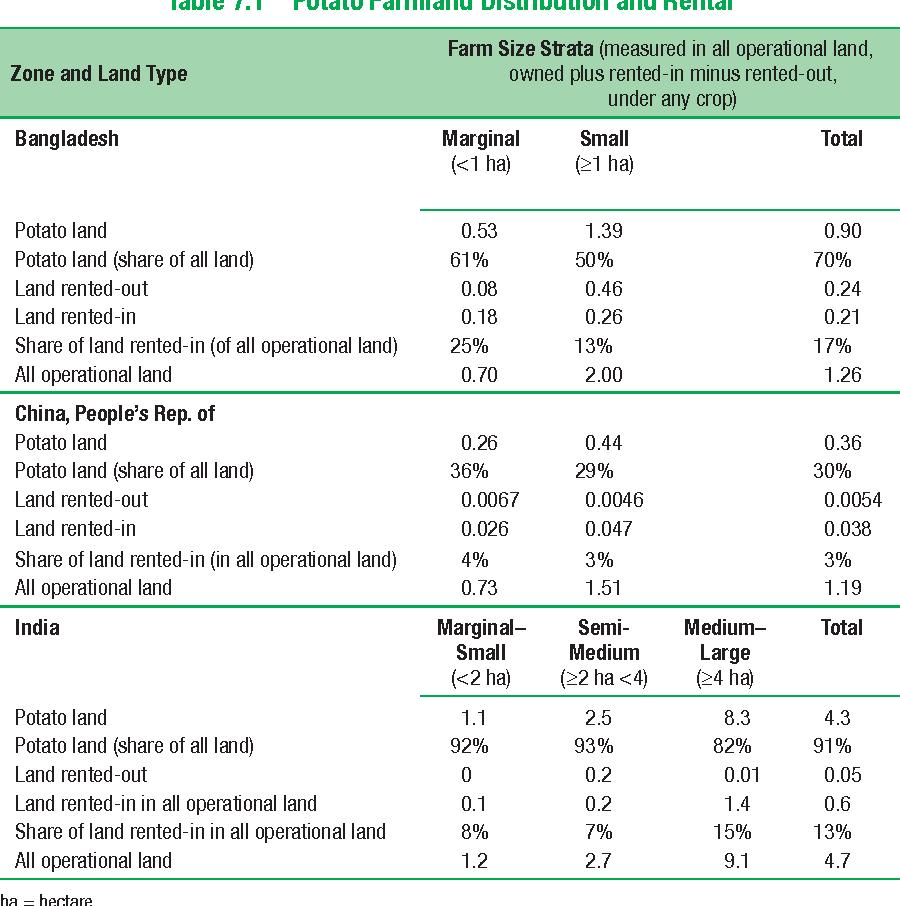 Table 7.1 Potato Farmland Distribution and Rental