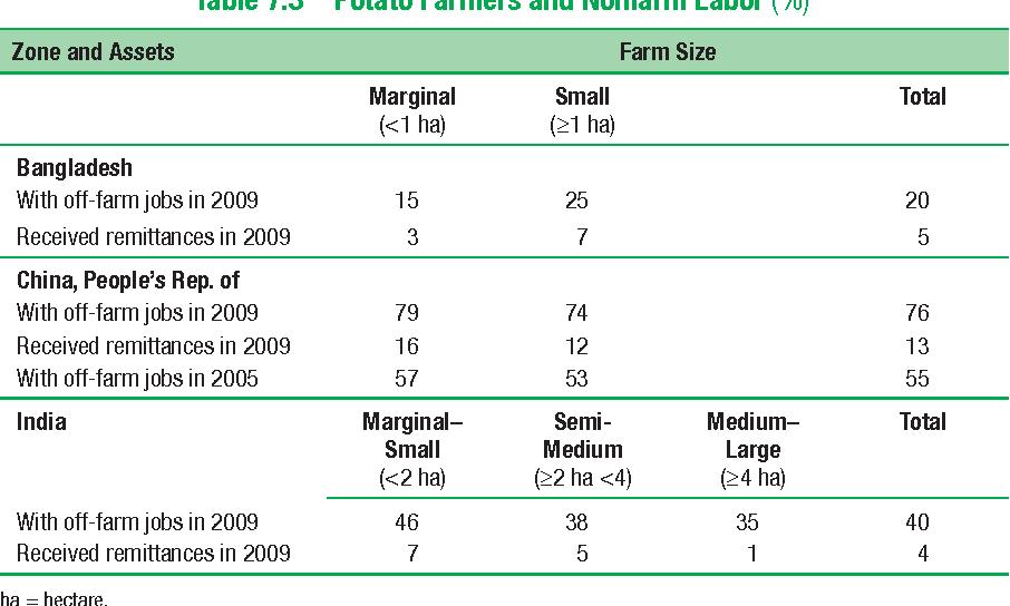 Table 7.3 Potato Farmers and Nonfarm Labor (%)