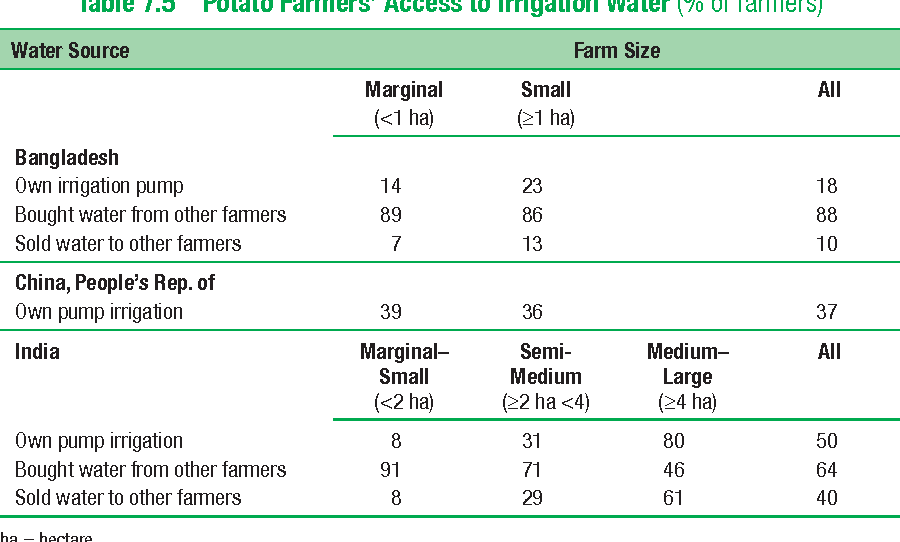 Table 7.5 Potato Farmers' Access to Irrigation Water (% of farmers)
