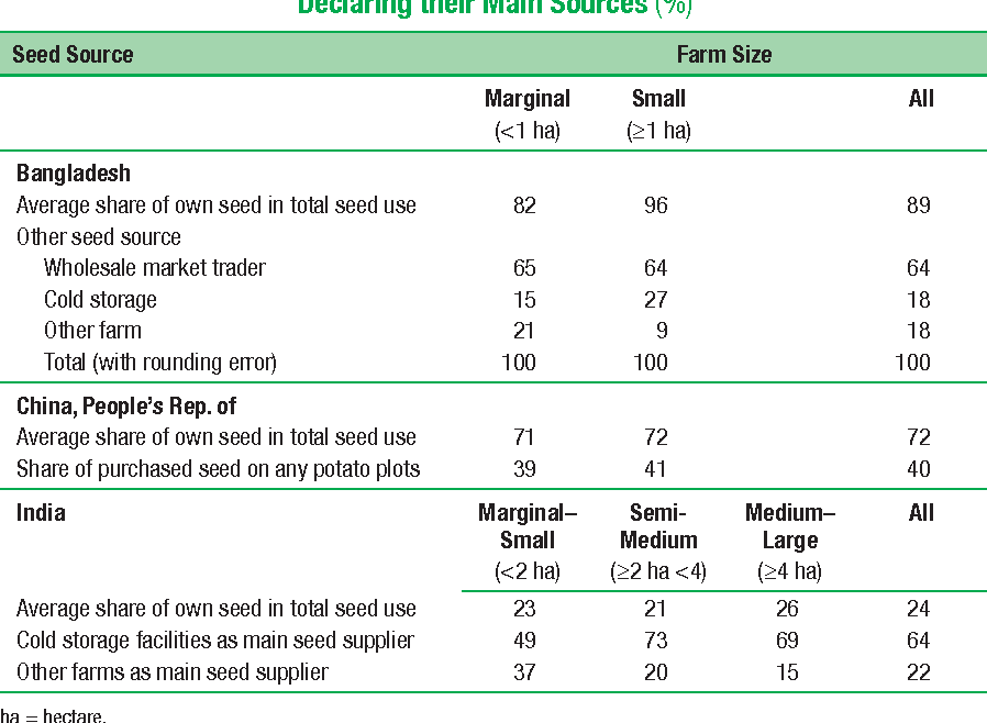 Table 7.6 Seed Potato Acquisition: Shares of Households Declaring their Main Sources (%)