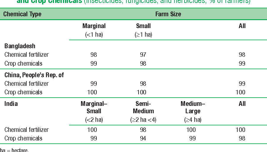 Table 7.7 Shares of Potato Farmers Buying Chemical Fertilizers and Crop Chemicals (insecticides, fungicides, and herbicides; % of farmers)