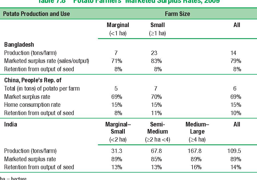 Table 7.8 Potato Farmers' Marketed Surplus Rates, 2009