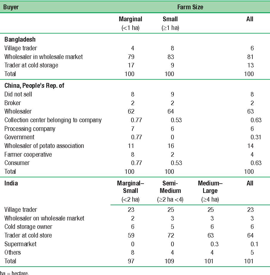 Table 7.10 Composition of Potato Farmers' Clients