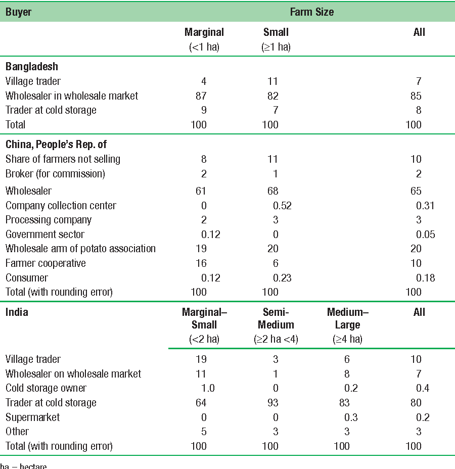 Table 7.11 Composition of Potato Farmers' Sales to their Clients