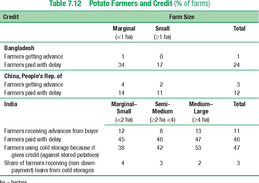 Table 7.12 Potato Farmers and Credit (% of farms)