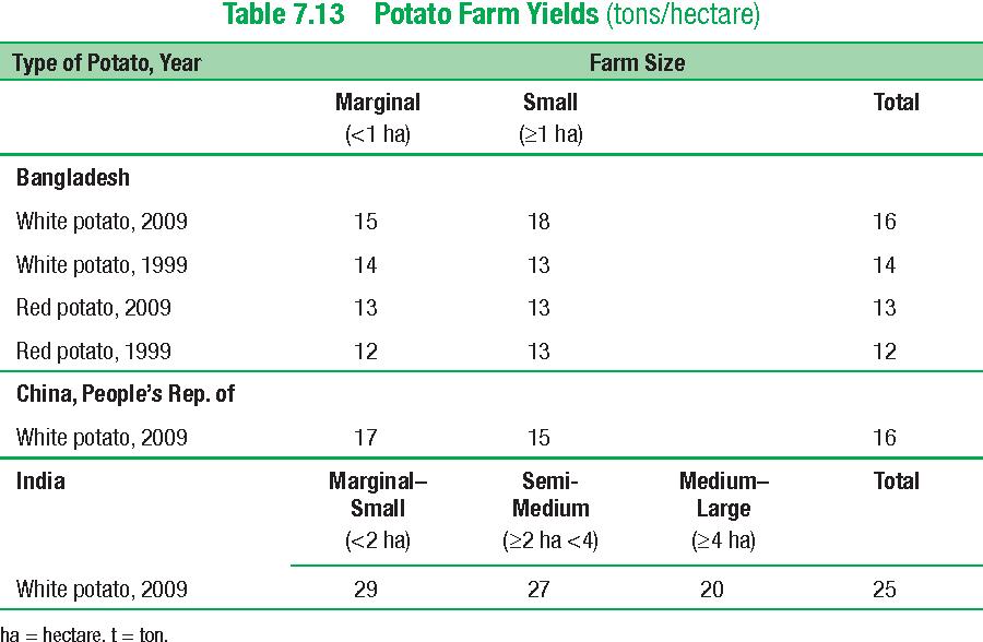 Table 7.13 Potato Farm Yields (tons/hectare)