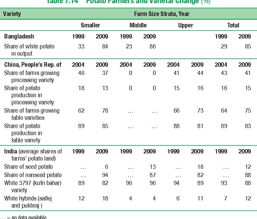 Table 7.14 Potato Farmers and Varietal Change (%)
