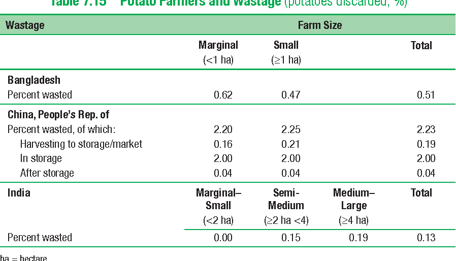 Table 7.15 Potato Farmers and Wastage (potatoes discarded, %)
