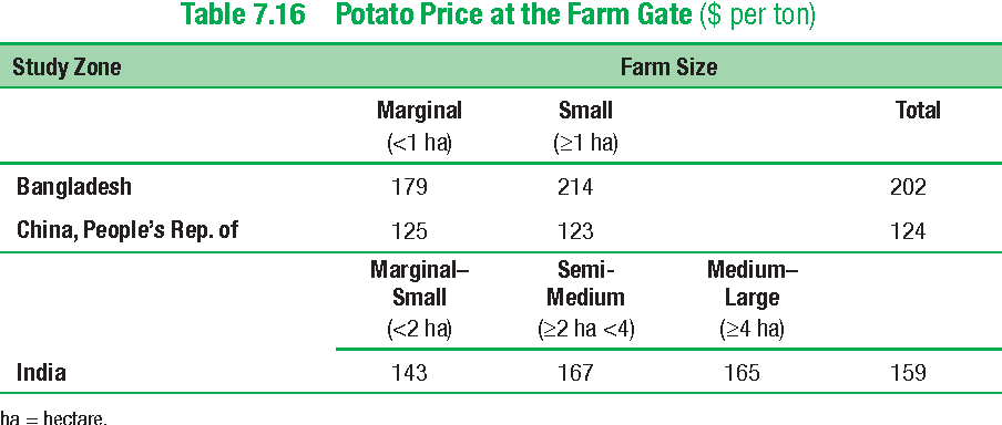 Table 7.16 Potato Price at the Farm Gate ($ per ton)
