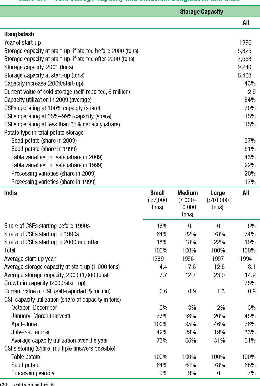 Table 8.1 Cold Storage Capacity and Diffusion: Bangladesh and India