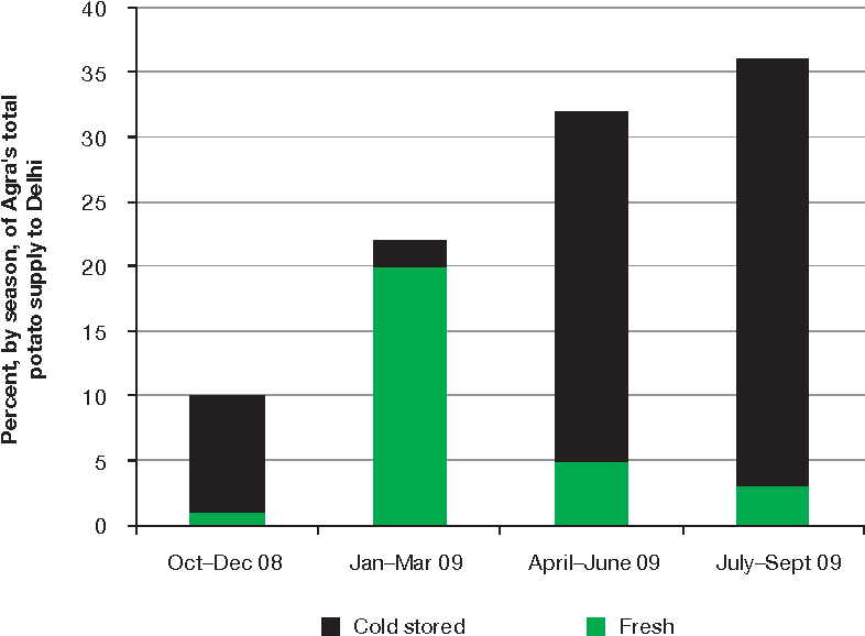 Figure 9.2 Seasonal Share of Western Uttar Pradesh Potatoes in Delhi's Total: Fresh and from Cold Storage