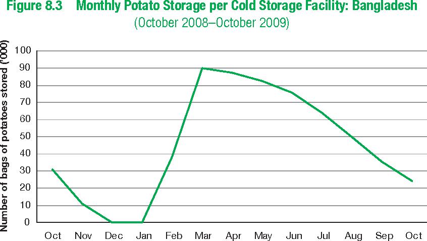 Figure 8.4 Monthly Potato Storage per Cold Storage Facility: Agra