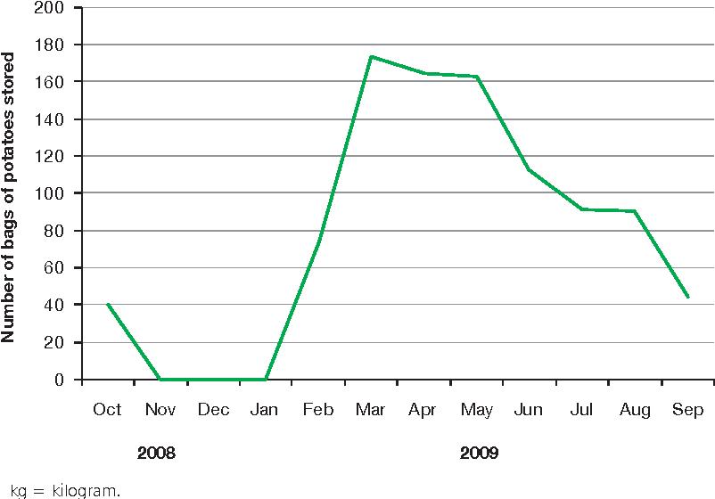 Figure 9.4 Monthly Potato Volume per Cold Storage in Agra