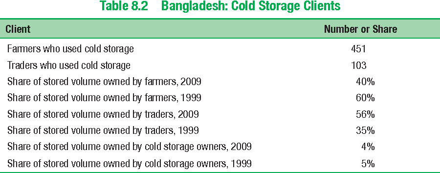 Table 8.2 Bangladesh: Cold Storage Clients