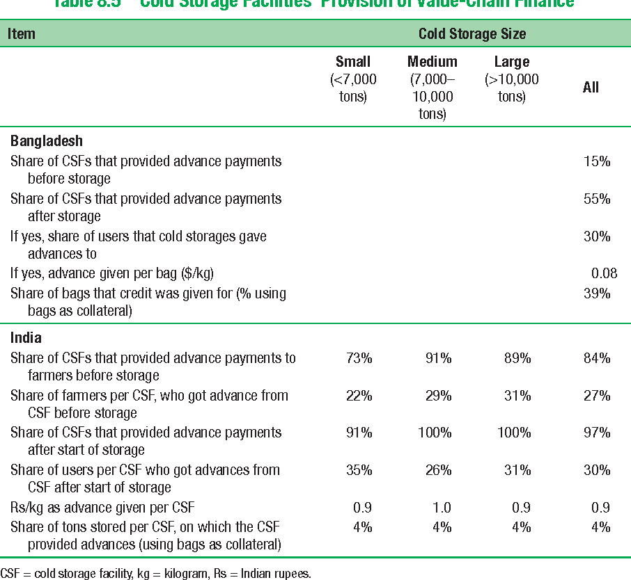 Table 8.5 Cold Storage Facilities' Provision of Value-Chain Finance