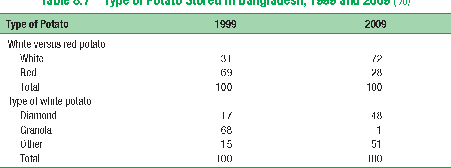 Table 8.7 Type of Potato Stored in Bangladesh, 1999 and 2009 (%)