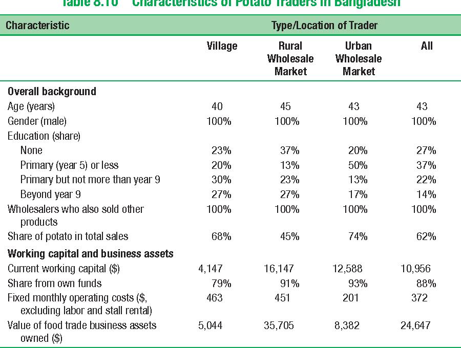 Table 8.10 Characteristics of Potato Traders in Bangladesh