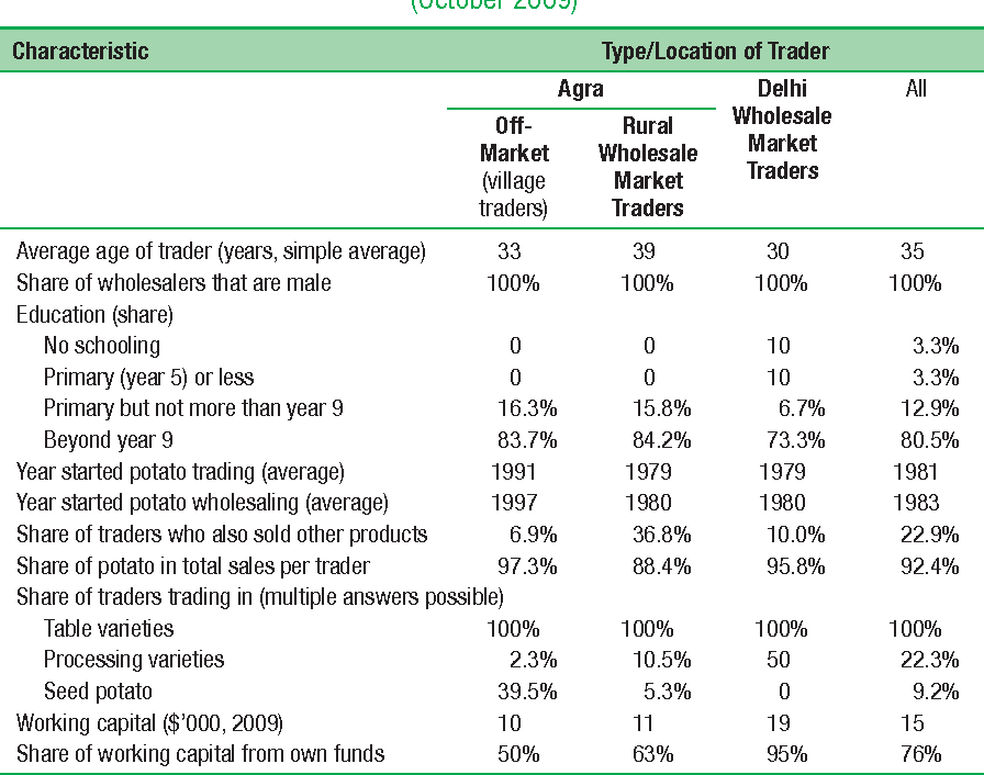 Table 8.11 Characteristics of Potato Traders and Wholesalers in Delhi and Agra