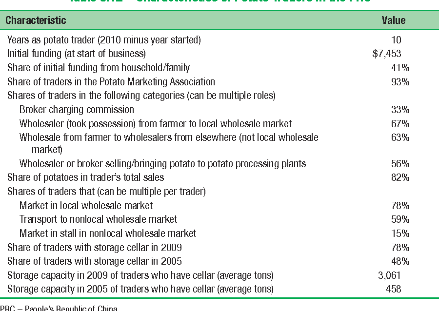 Table 8.12 Characteristics of Potato Traders in the PRC