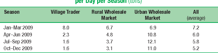 Table 8.14 Potato Traders' Seasonality in Bangladesh: Quantities Procured per Day per Season (tons)